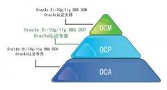 OCP认证培训及考试