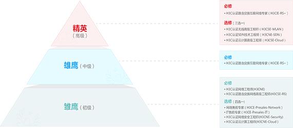 """新华三""""星火计划"""""""