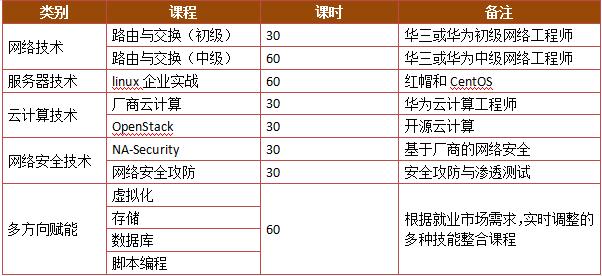ICT企业订单班实施方案(中级)