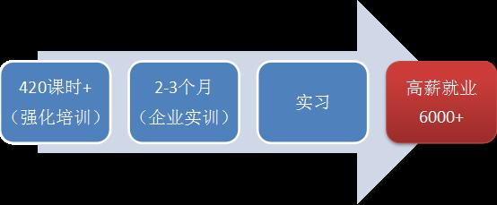 ICT人才订单班(高级)—IE直通车班