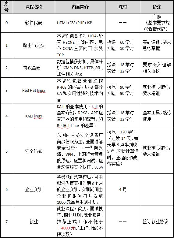 深信服网络安全人才企业订单班(中级)