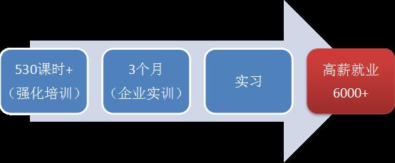 深信服网络与信息安全人才企业订单班(高级)