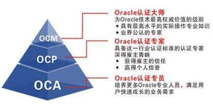 什么是ORACLE认证_oracle认证有哪些
