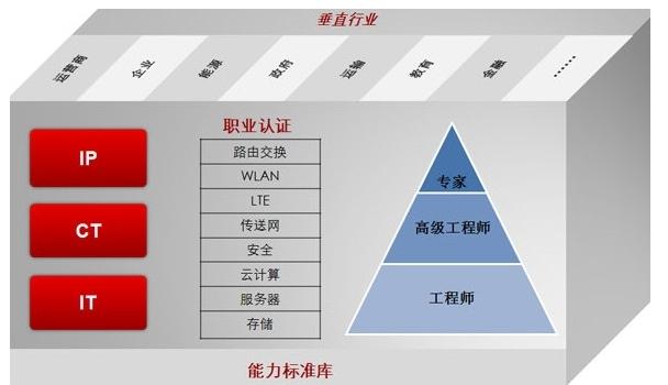 考华为认证网络工程师要多少钱