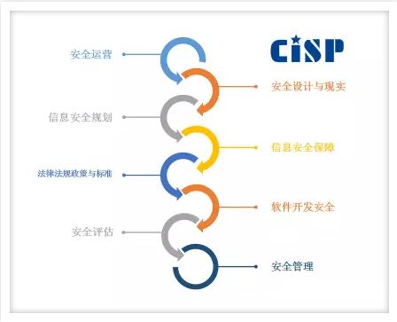 CISP证书考了有用吗
