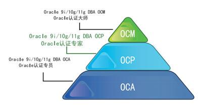 ORACLE OCP证书有用吗