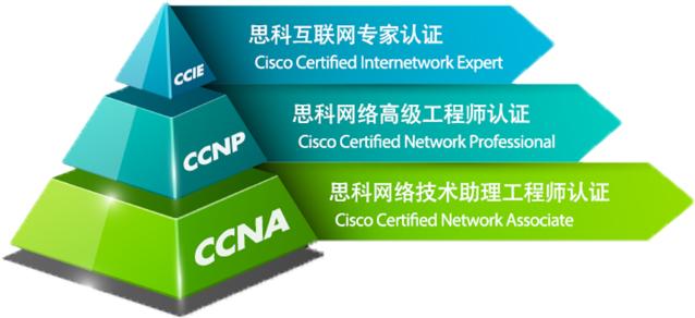 思科CCNP认证考试指南