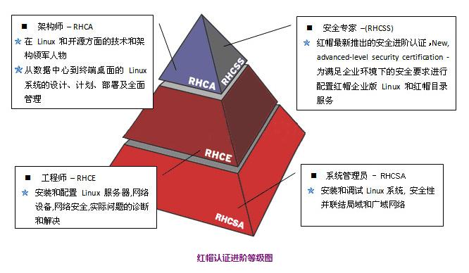 红帽RHCSA 与 红帽RHCE 之间有何区别