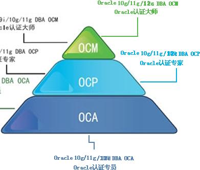 ORACLE OCM认证含金量